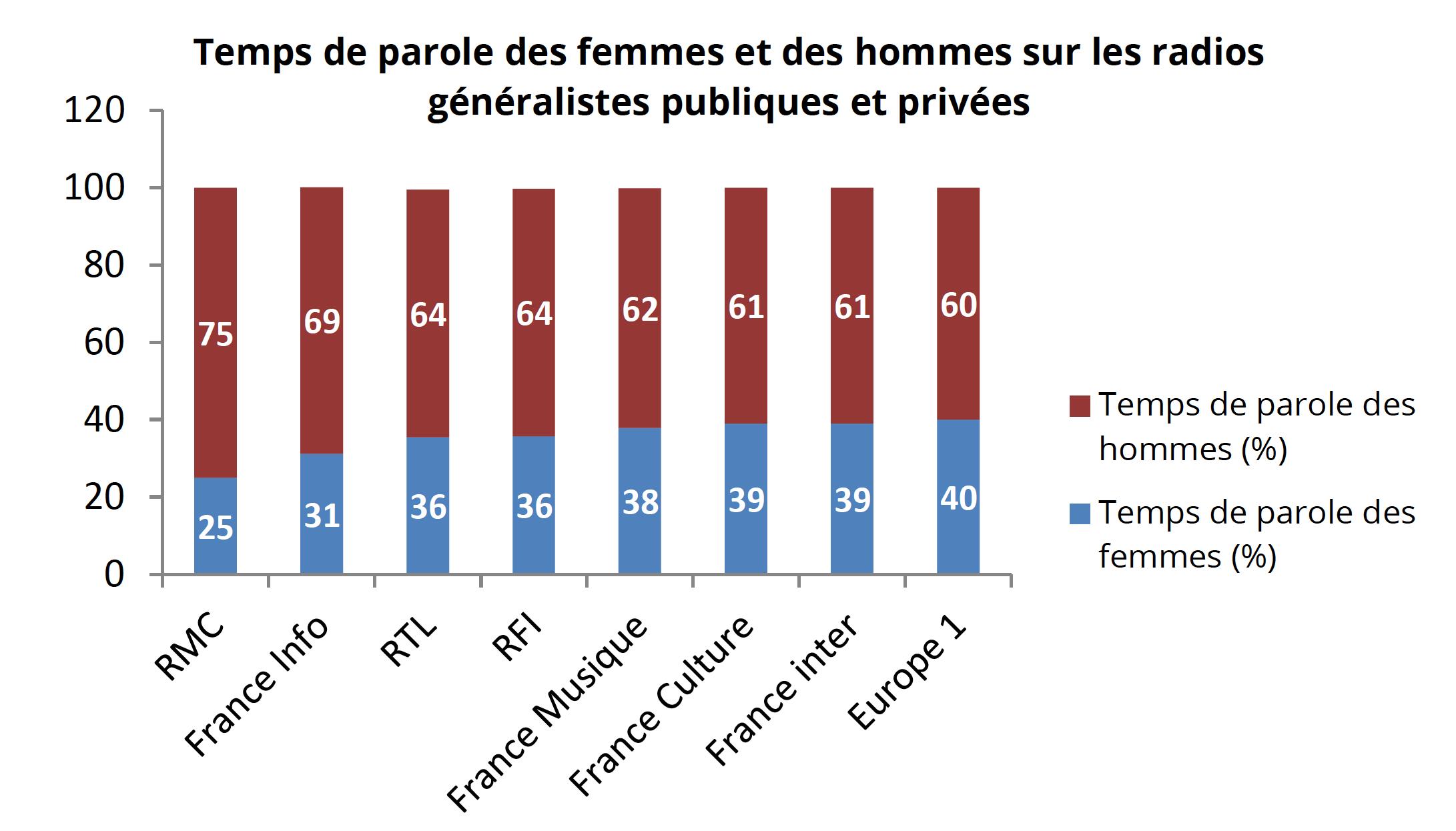 Les stations du service public présentent des pourcentages de temps de parole compris entre 31 % (France Info) et 70 % (Fip), France Musique étant à 38% et RFI à 36%.