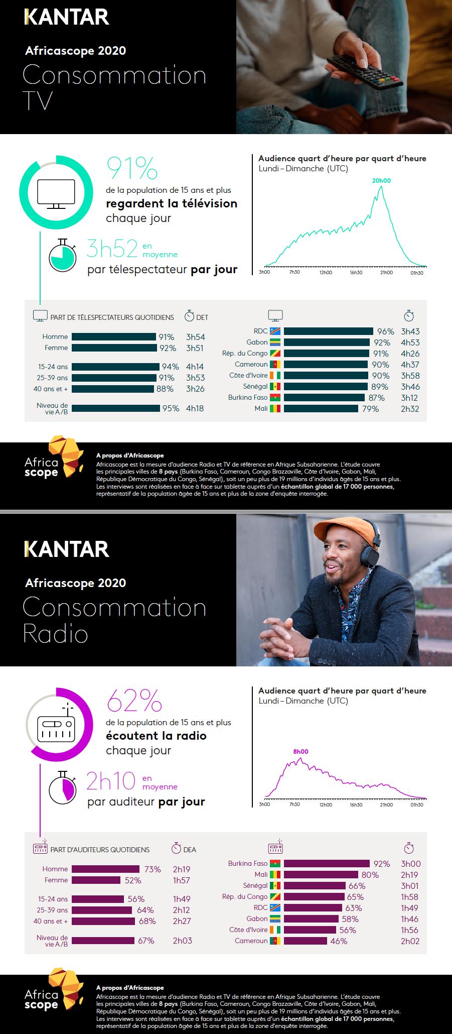 Kantar publie les résultats annuels Africascope 2020