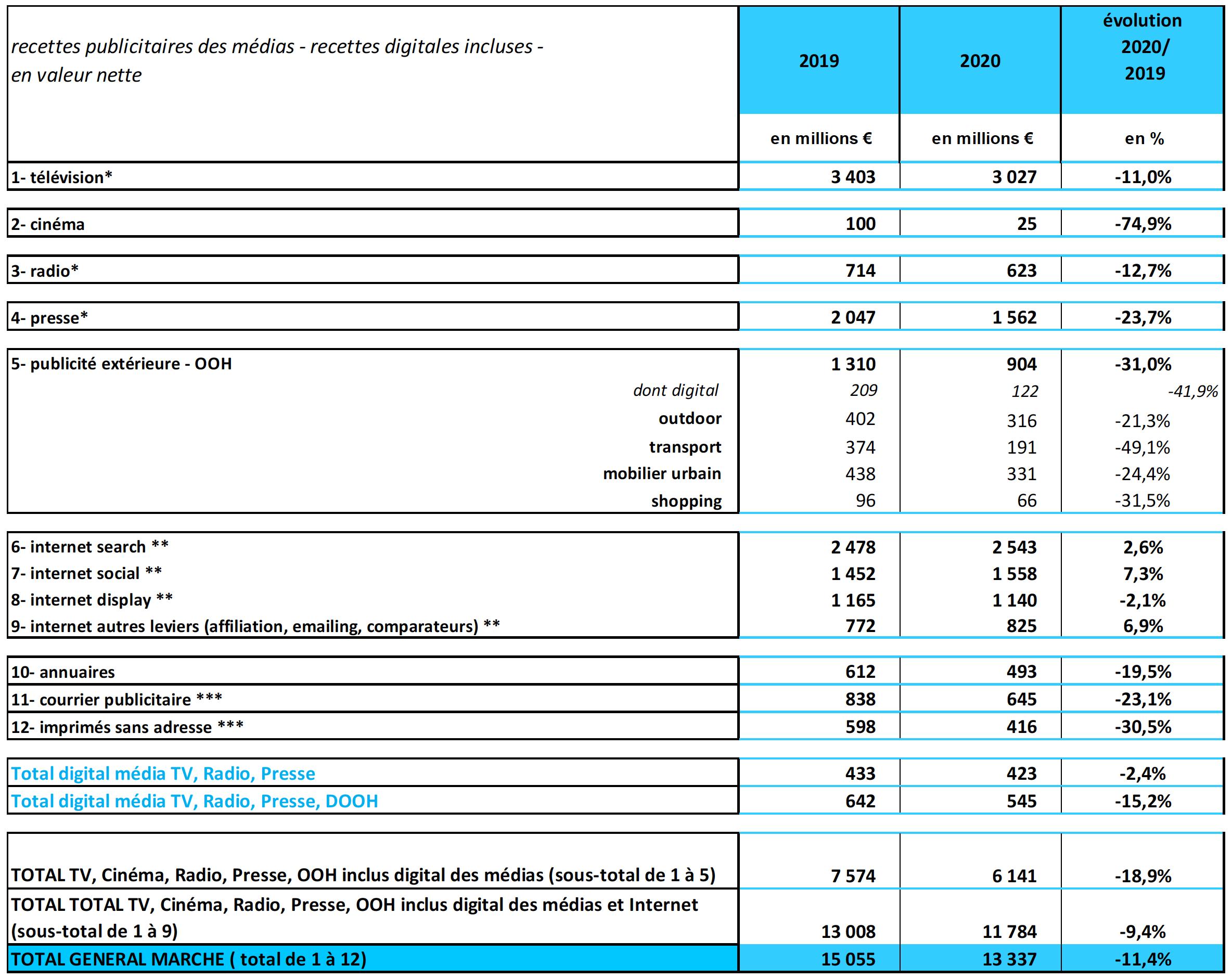 Le marché publicitaire par média. Pour les astérisques, reportez-vous en bas de page Source : IREP