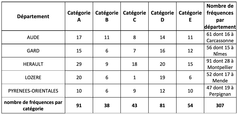 Répartition des fréquences du secteur privé par département © CTA Toulouse