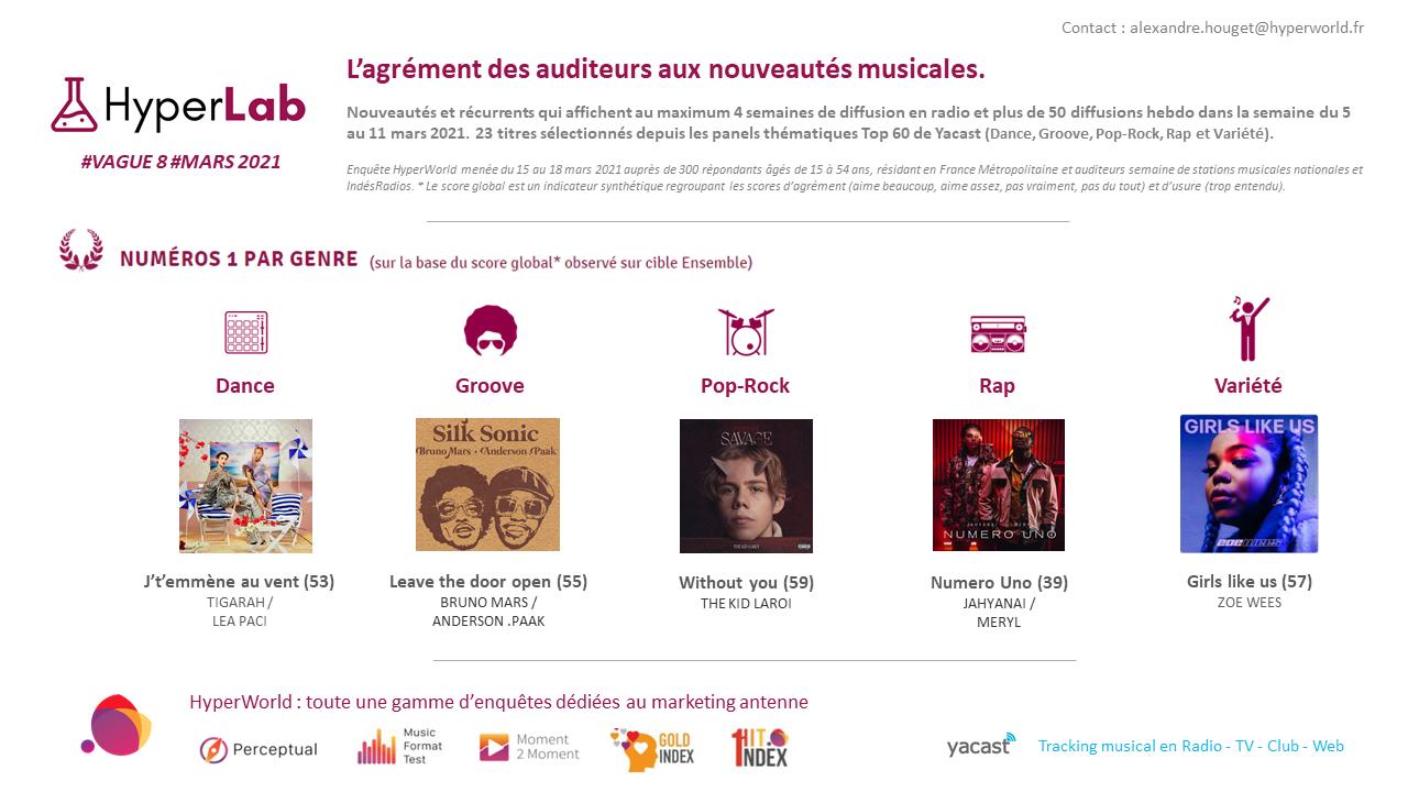 HyperLab #8 : l'agrément des auditeurs aux nouveautés musicales