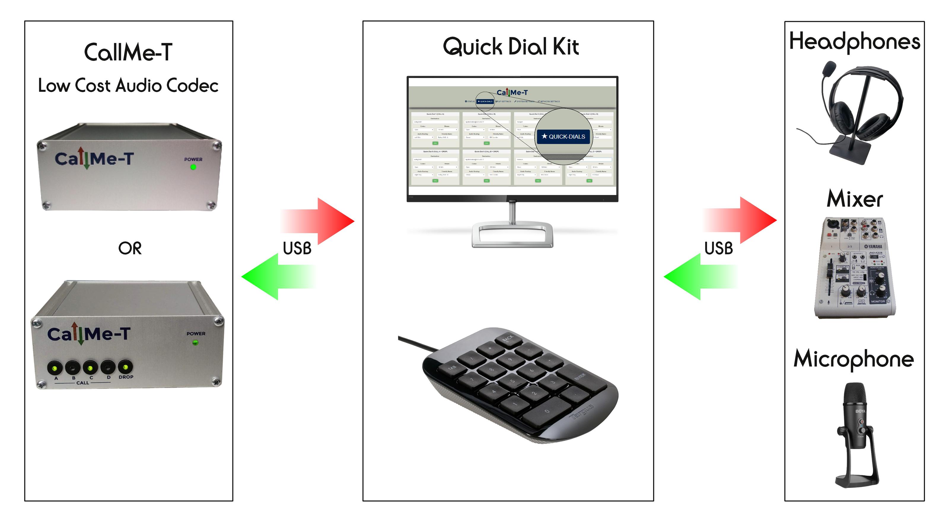 CallMe-T a une connectivité audio et un contrôle clavier Quick-Dial. © Vortex.