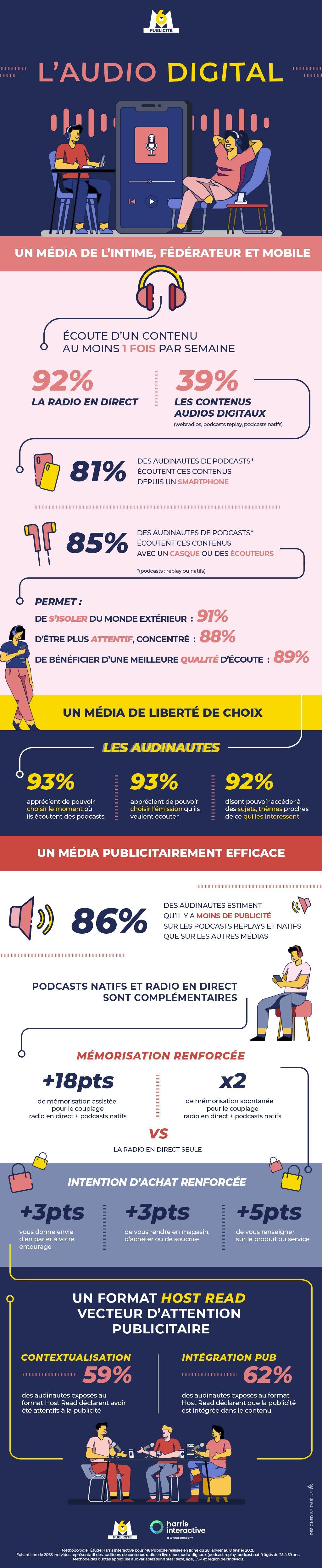 """L'audio digital, """"média de la liberté de choix"""""""
