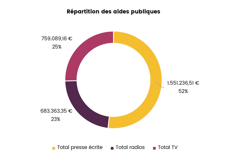 Les montants des aides en Belgique ont varié entre 16 500 € pour le plus petit montant et 461 000 € pour l'aide la plus conséquente. Au niveau des radios, 33 services ont reçu une aide : 6 radios en réseau dont tous les réseaux provinciaux et 27 radios indépendantes © CSA