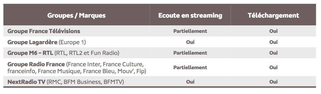 Source : Médiamétrie – eStat Podcast – Mars 2021 - Copyright Médiamétrie - Tous droits réservés