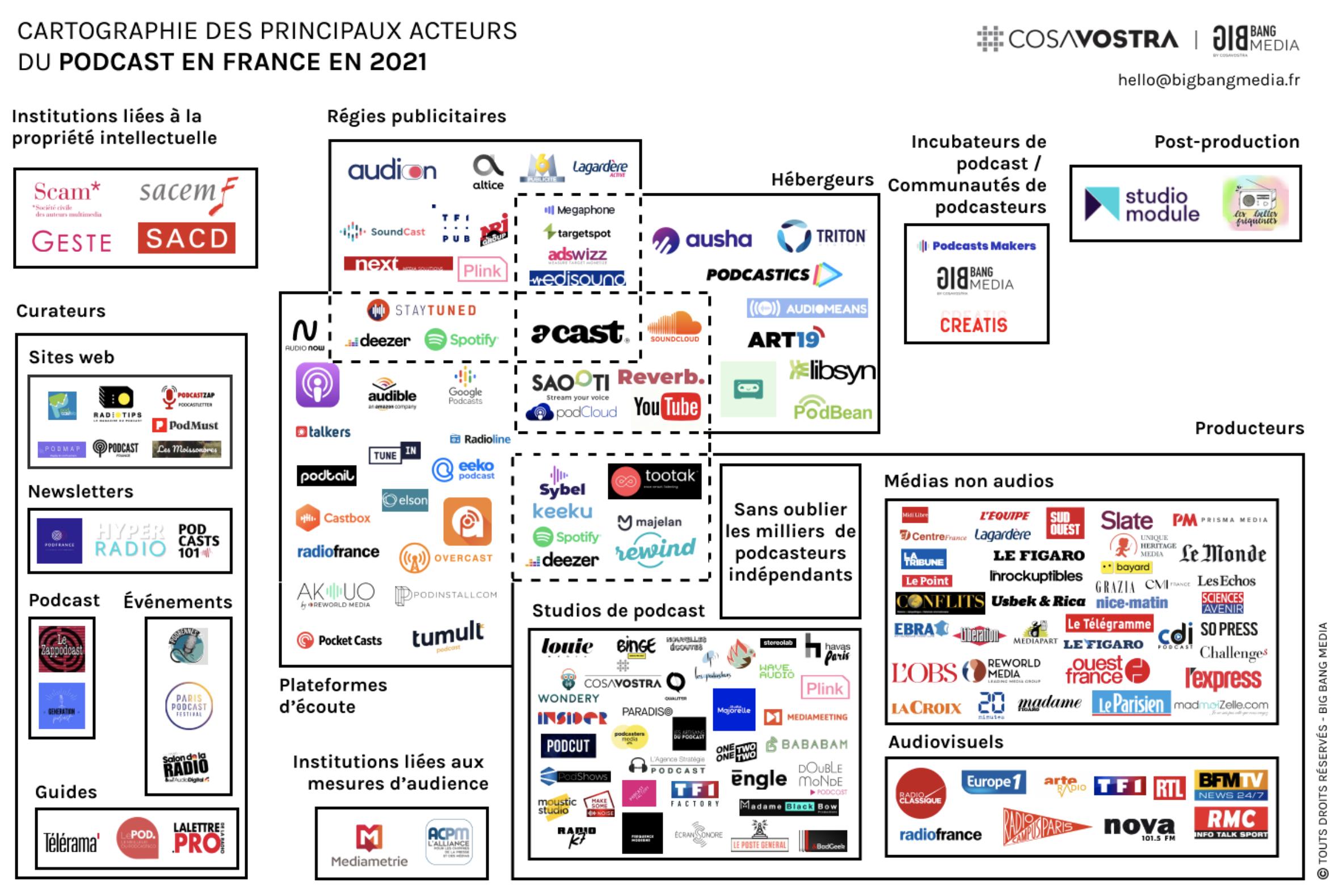 Une nouvelle cartographie du podcast en France