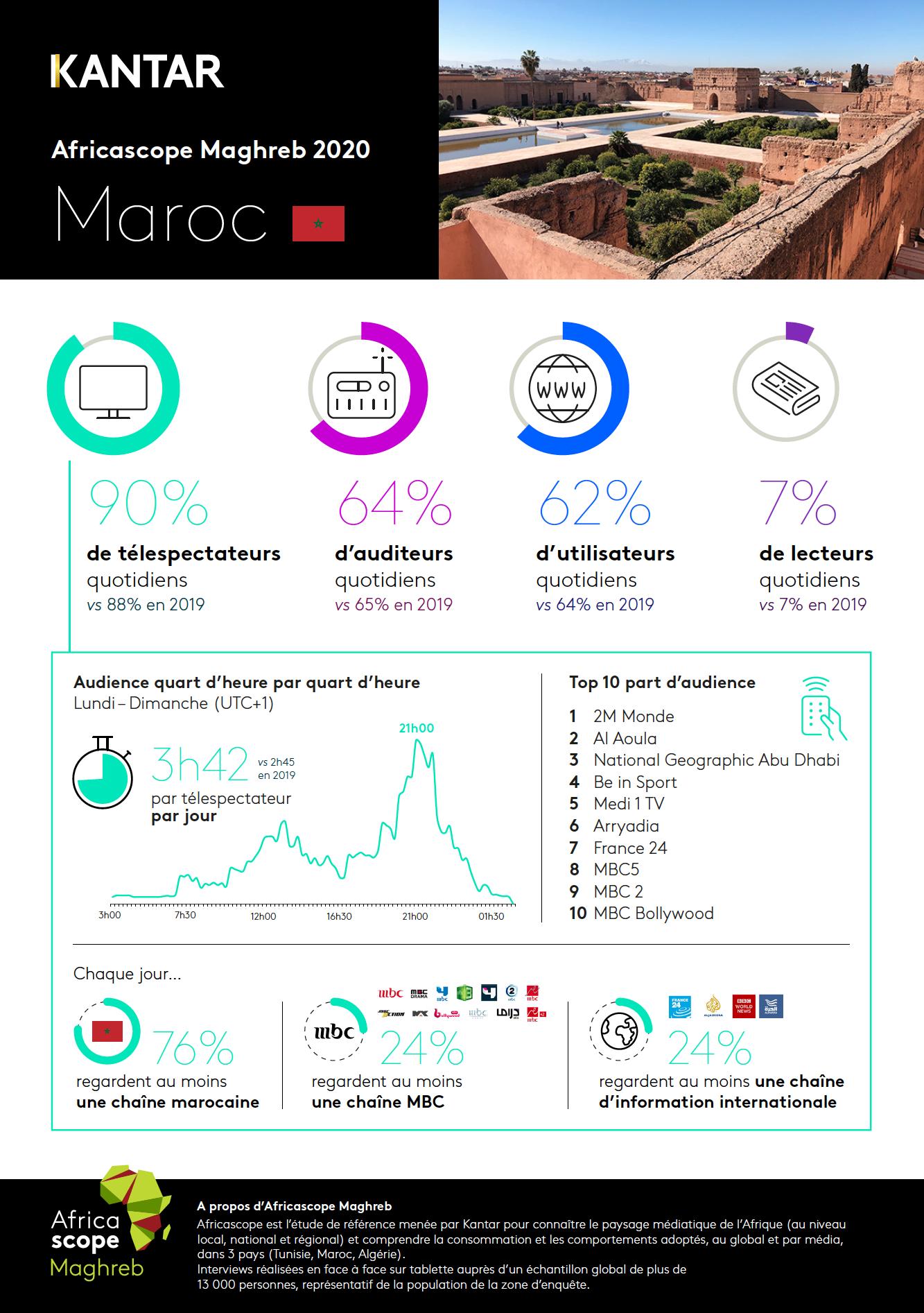 Kantar publie les résultats Africascope Maghreb 2020