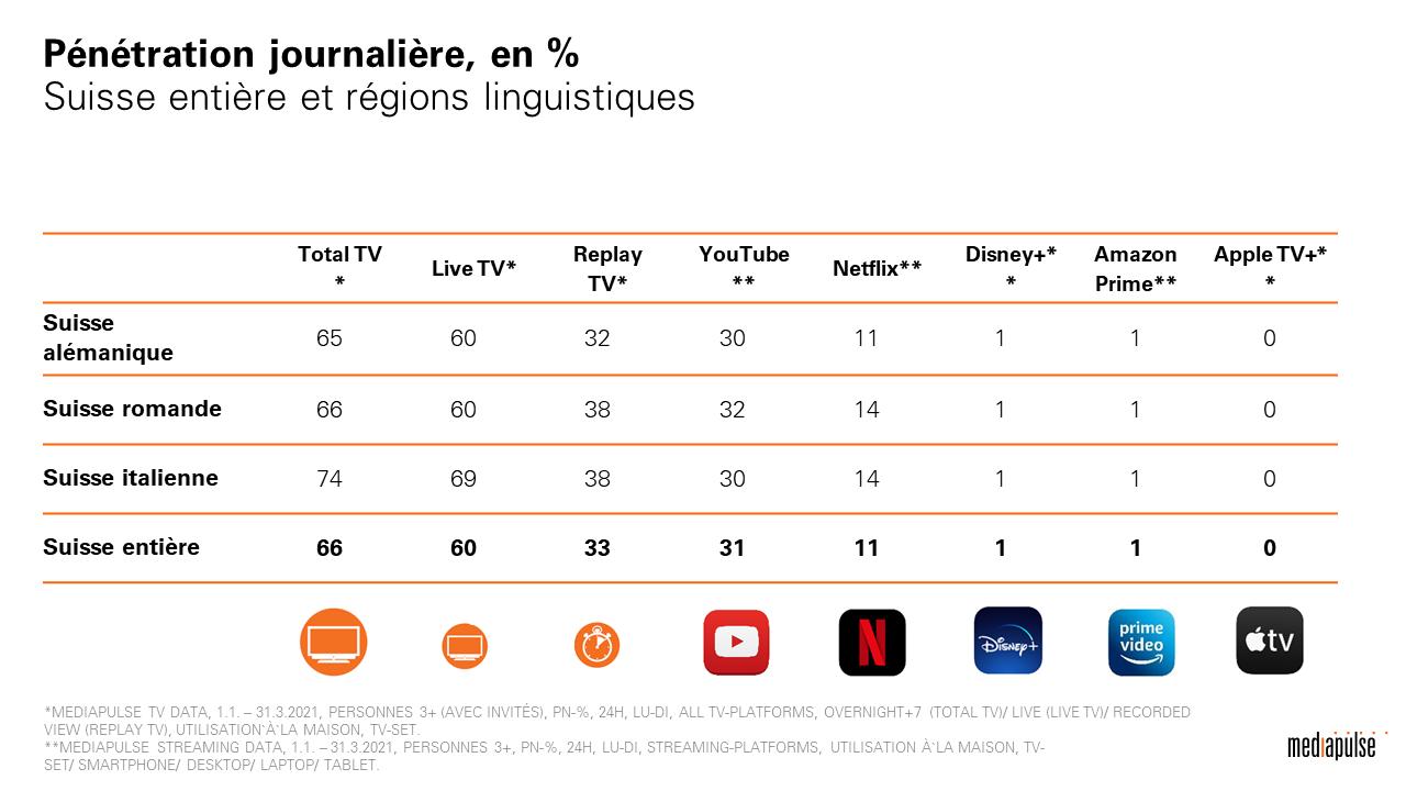 Suisse : Mediapulse lance Mediapulse Streaming Data