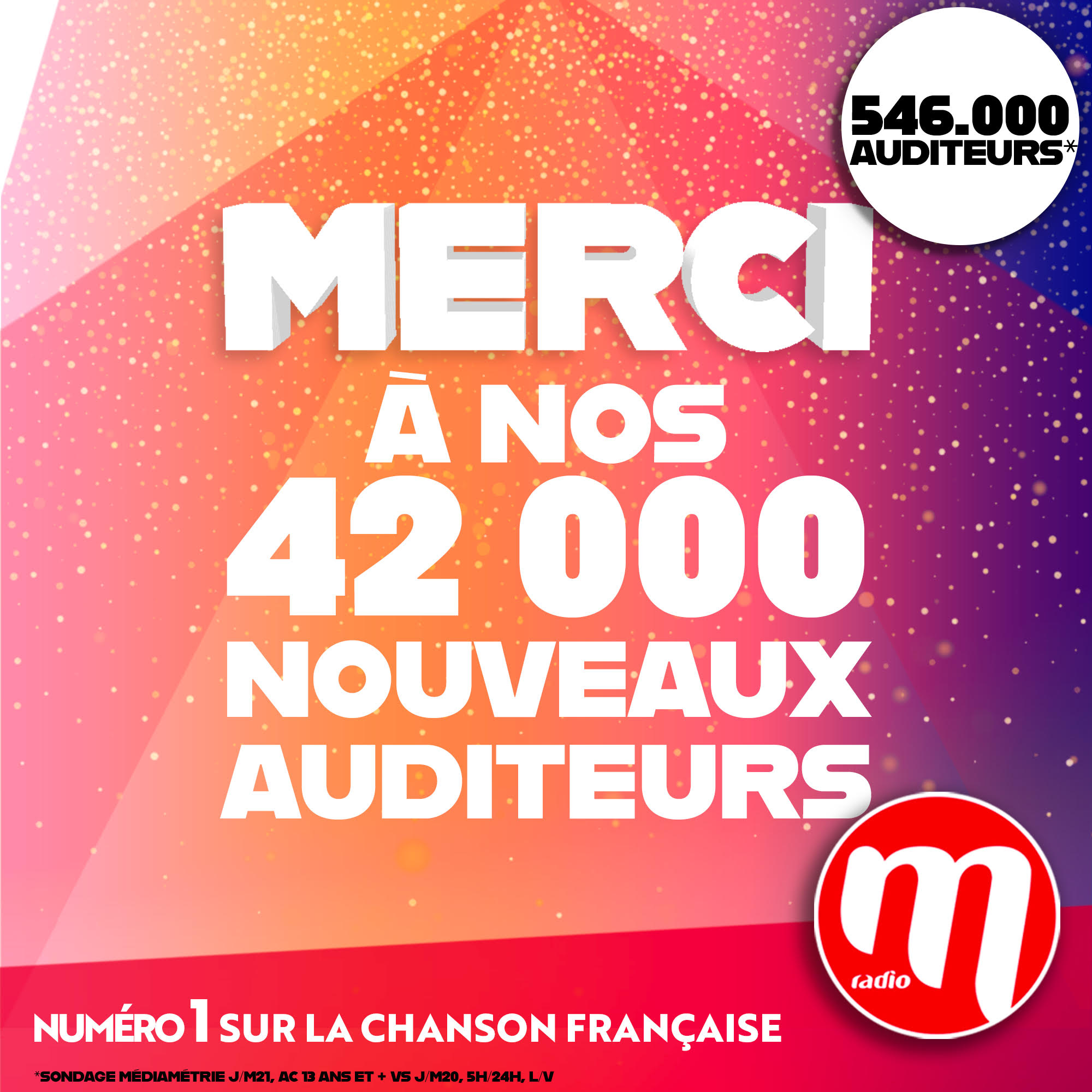 M Radio gagne 42 000 nouveaux auditeurs