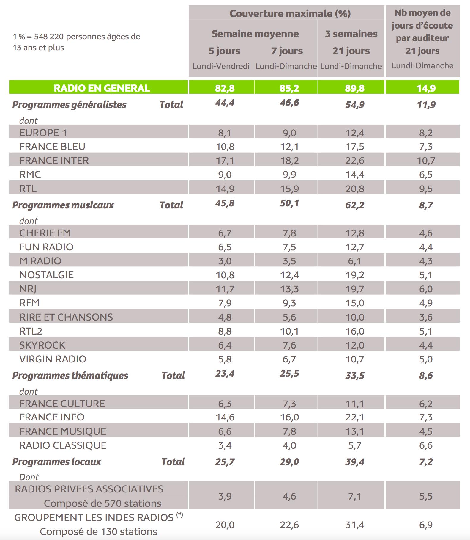 Source : Médiamétrie - Panel Radio 2020/2021 - Copyright Médiamétrie - Tous droits réservés
