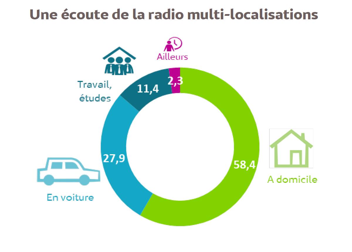 Source : parts de marché des localisations d'écoute de la radio, Ensemble 13 ans et plus, Lundi-Dimanche, 5h-24h