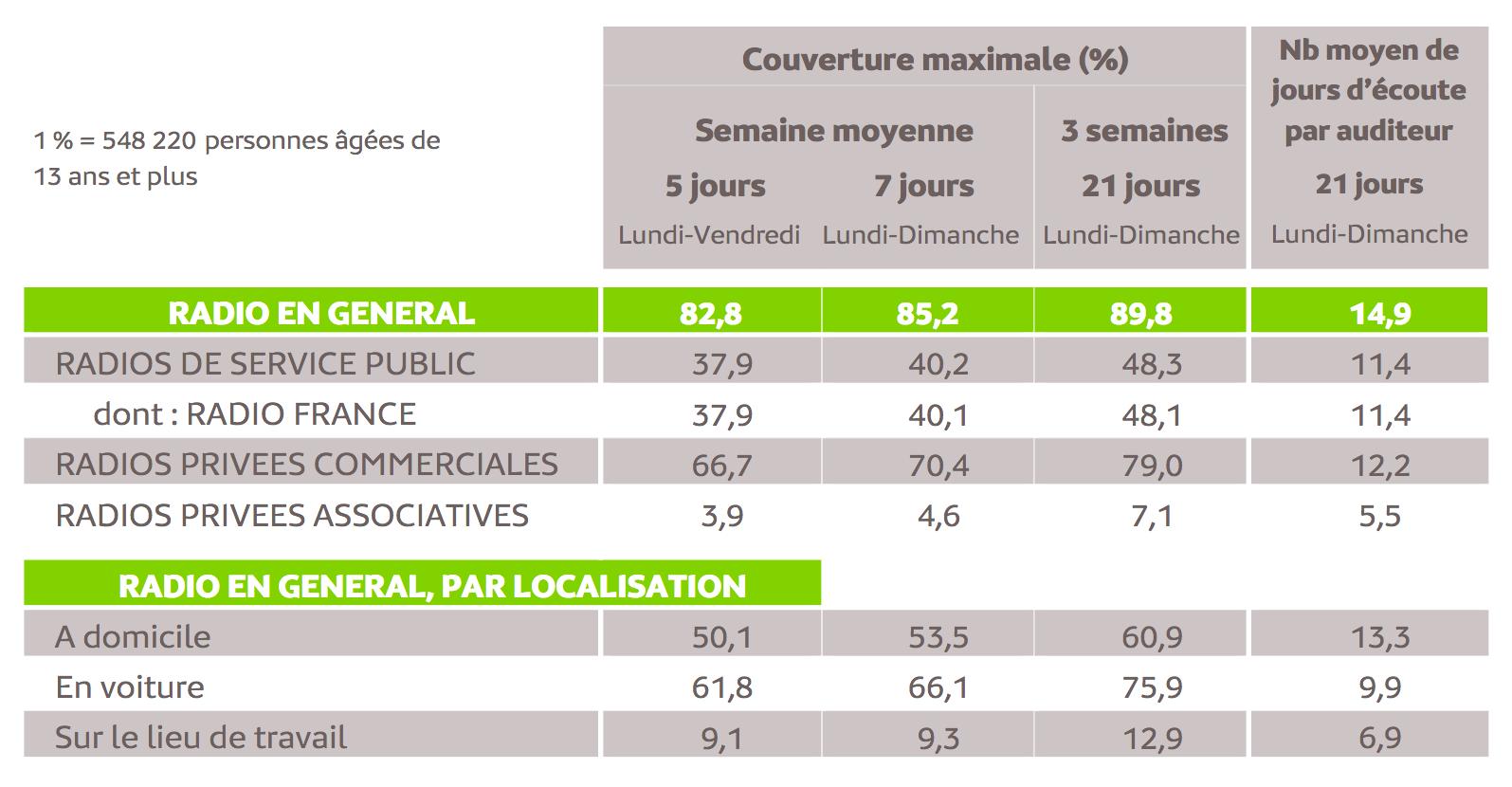 Source : Médiamétrie -Panel Radio 2020/2021-Copyright Médiamétrie -Tous droits réservés