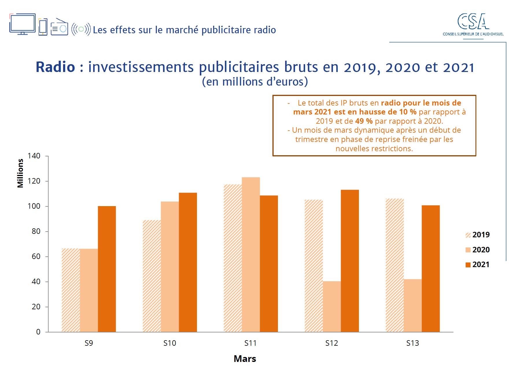 Source : données Kantar division Média + traitement CSA
