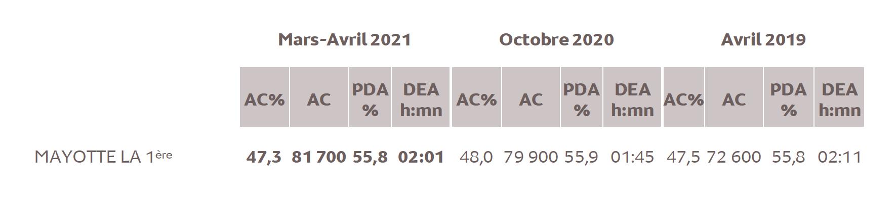 Source : Médiamétrie -Etude ad hoc Mayotte –Mars-Avril 2021 -Copyright Médiamétrie -Tous droits réservés
