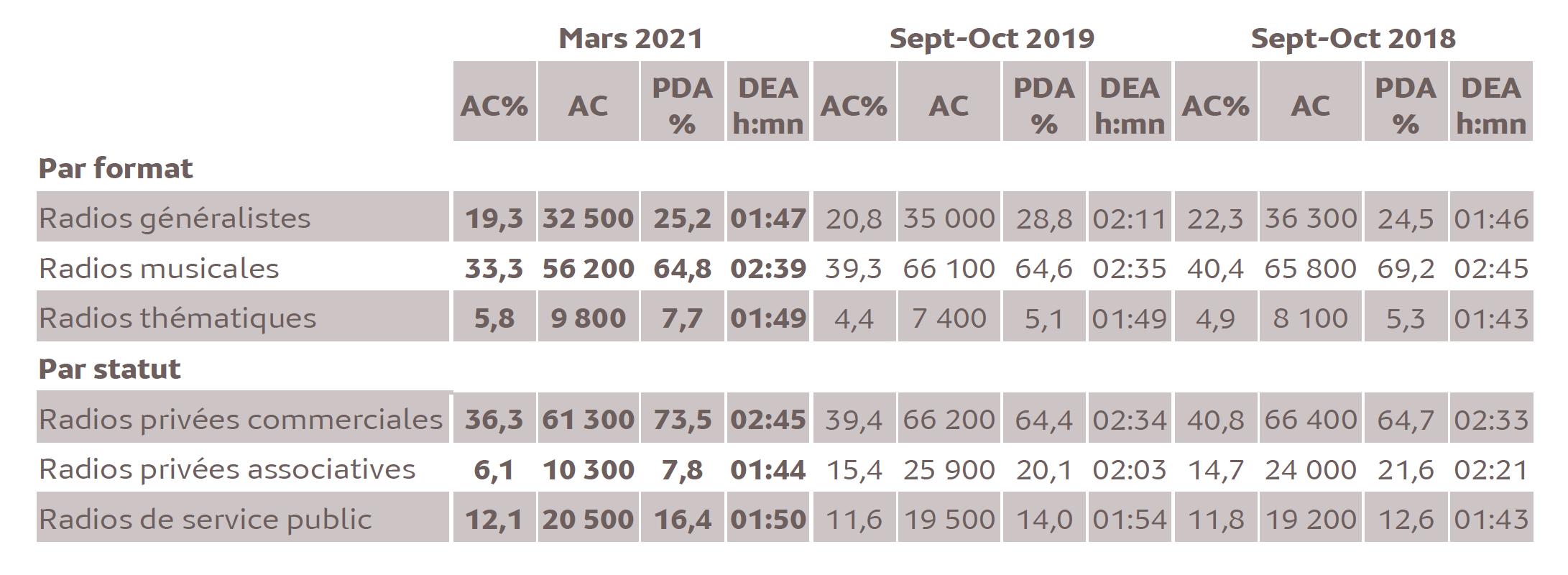 Source : Médiamétrie/Alvea-Etude ad hoc Polynésie française – Mars 2021 Copyright Médiamétrie/Alvea - Tous droits réservés