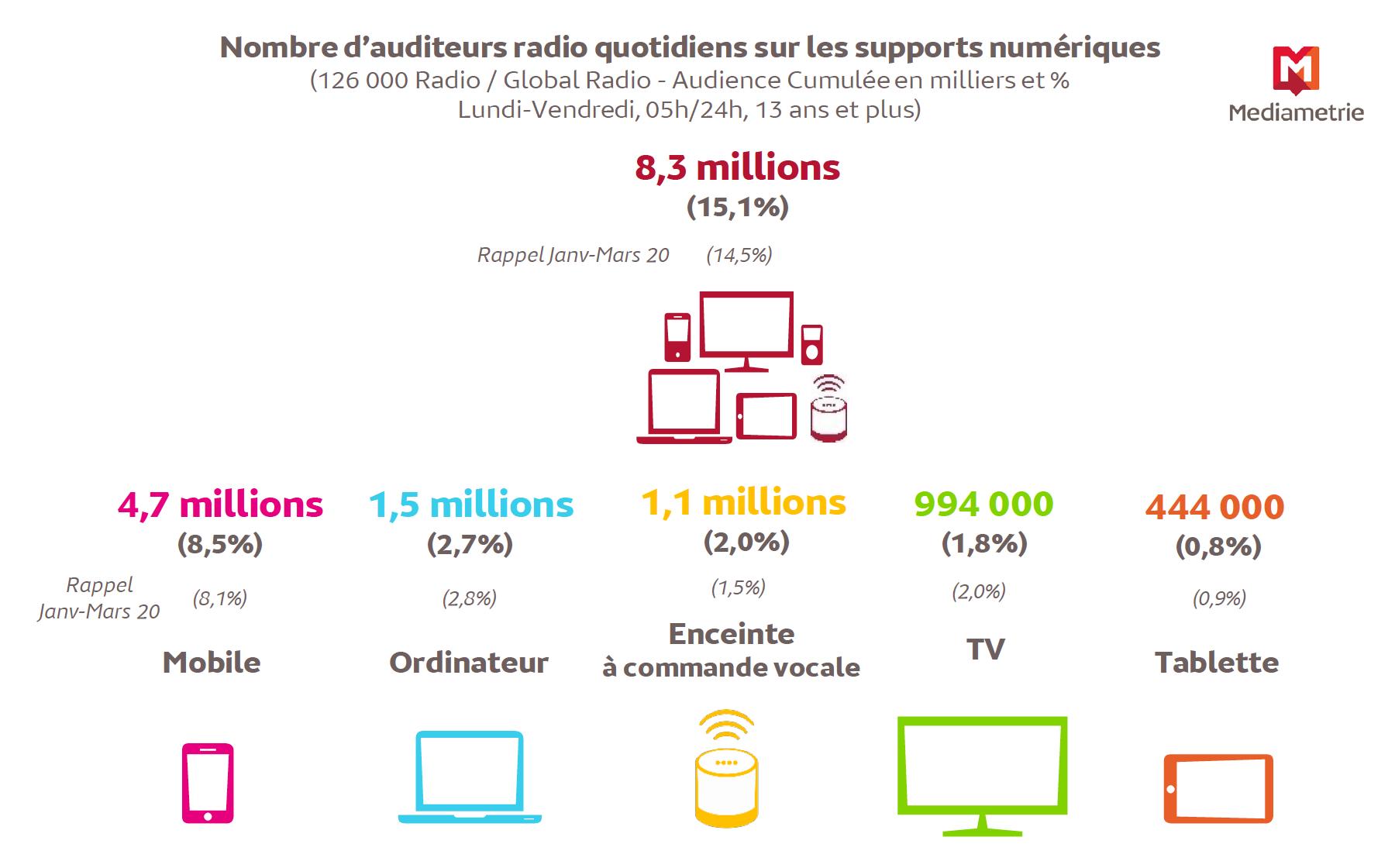 Source : Médiamétrie – 126 000 Radio / Global Radio – janvier-mars 2021– Copyright Médiamétrie – Tous droits réservés