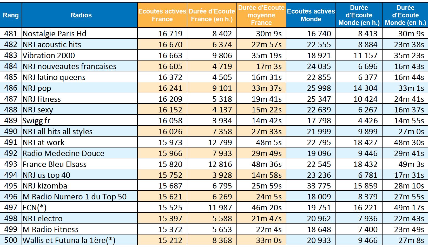 ACPM : les radios les plus écoutées sur le web