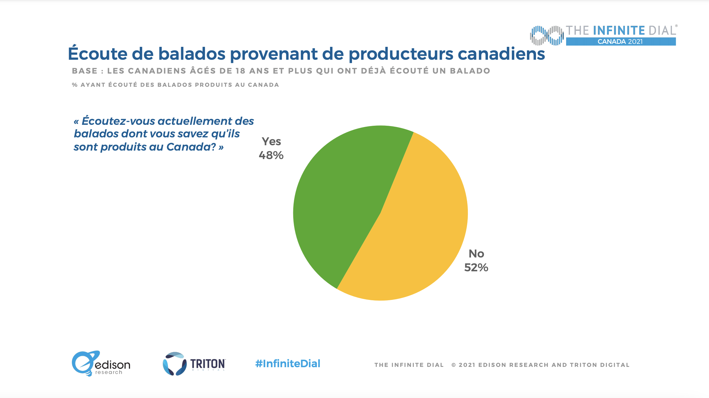 Canada : le marché du balado en croissance