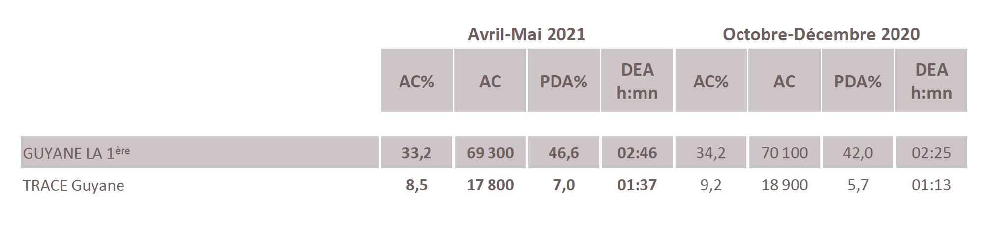 Source : Médiamétrie -Métridom Guyane Avril-Mai 2021 -13 ans et plus -Copyright Médiamétrie -Tous droits réservés