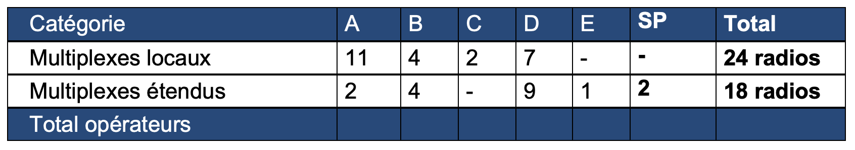 Le nombre d'opérateurs en DAB en Bretagne © CTA de Rennes