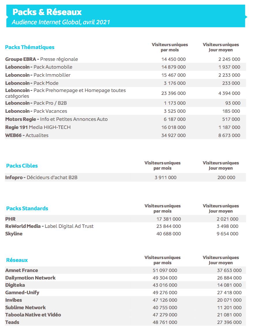 Source : Médiamétrie -Mediametrie//Netratings–Audience Internet Global –France –Base 2 ans et + -Avril 2021 Copyright Médiamétrie – Tous droits réservés