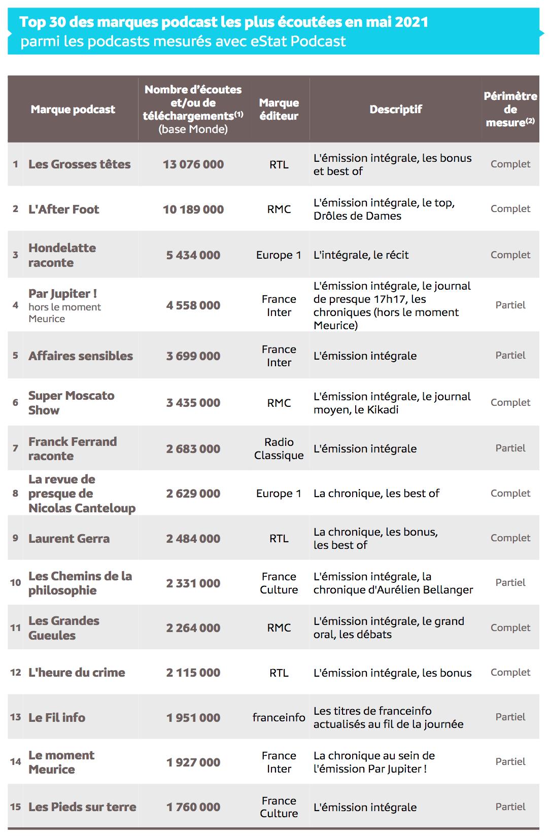 Source : Médiamétrie –eStat Podcast –Mai 2021  -Copyright Médiamétrie -Tous droits réservés