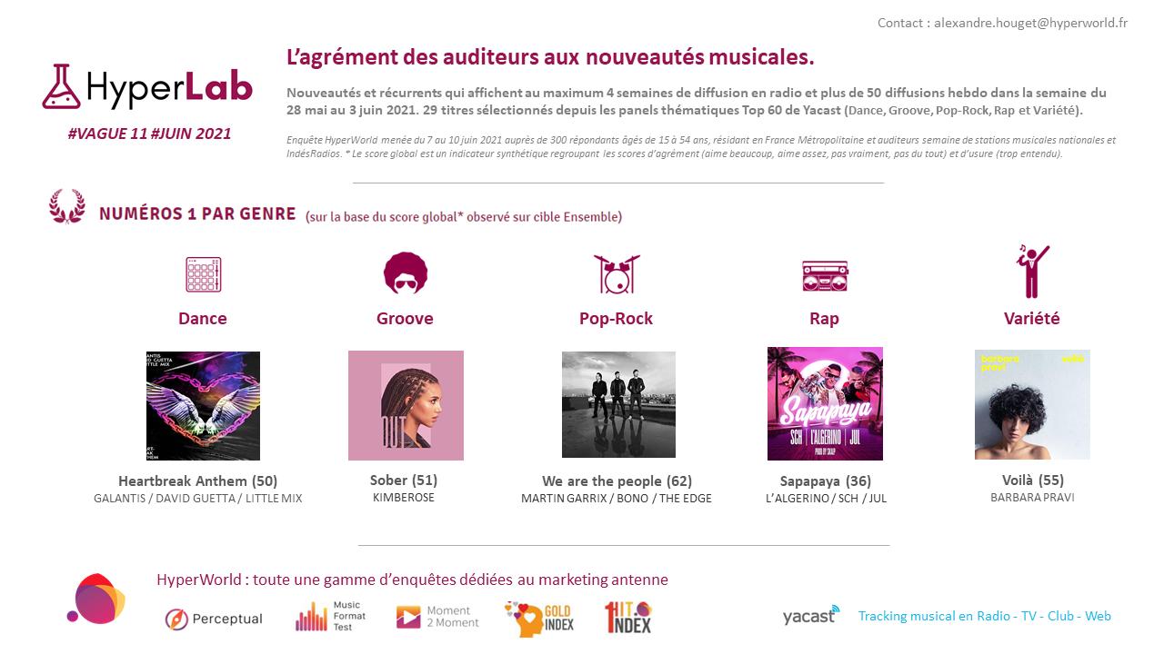 HyperLab #11 : l'agrément des auditeurs aux nouveautés musicales