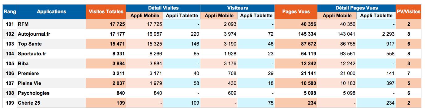 ACPM : les classements des sites et applications