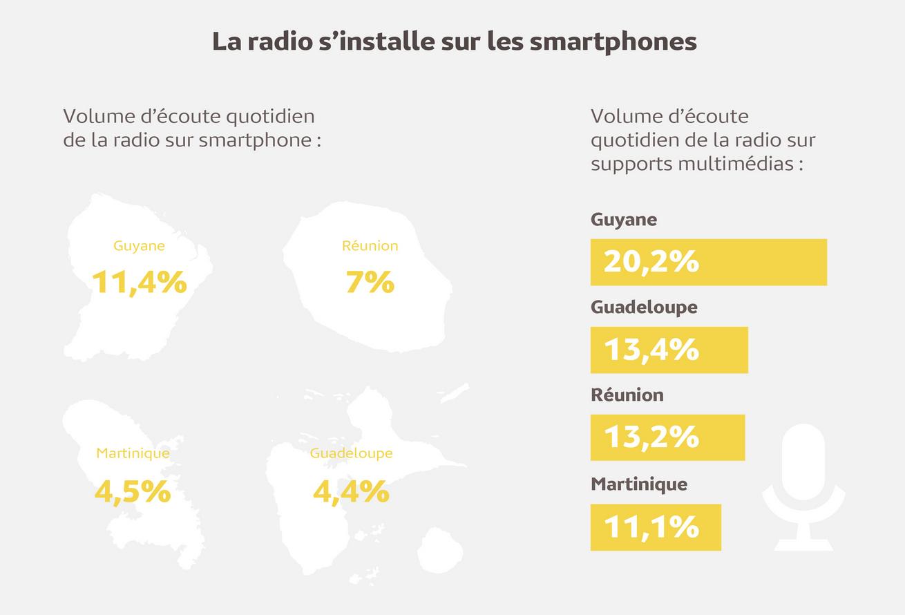 Le Smartphone pour écouter la radio