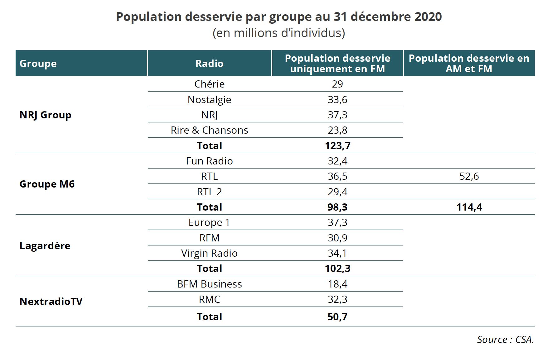 Le CSA publie son rapport annuel 2020