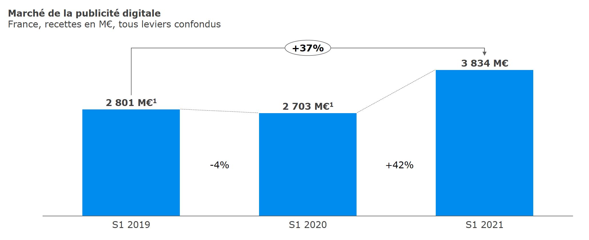 Les recettes de publicité digitale sont en forte croissance de +42% sur le S1 2021 et +37% par rapport à 2019 © Sources : SRI, UDECAM, entretiens réalisés sur la période de juin 2021 àjuillet 2021 avec les acteurs du marché, informations publiques, analyse Oliver Wyman