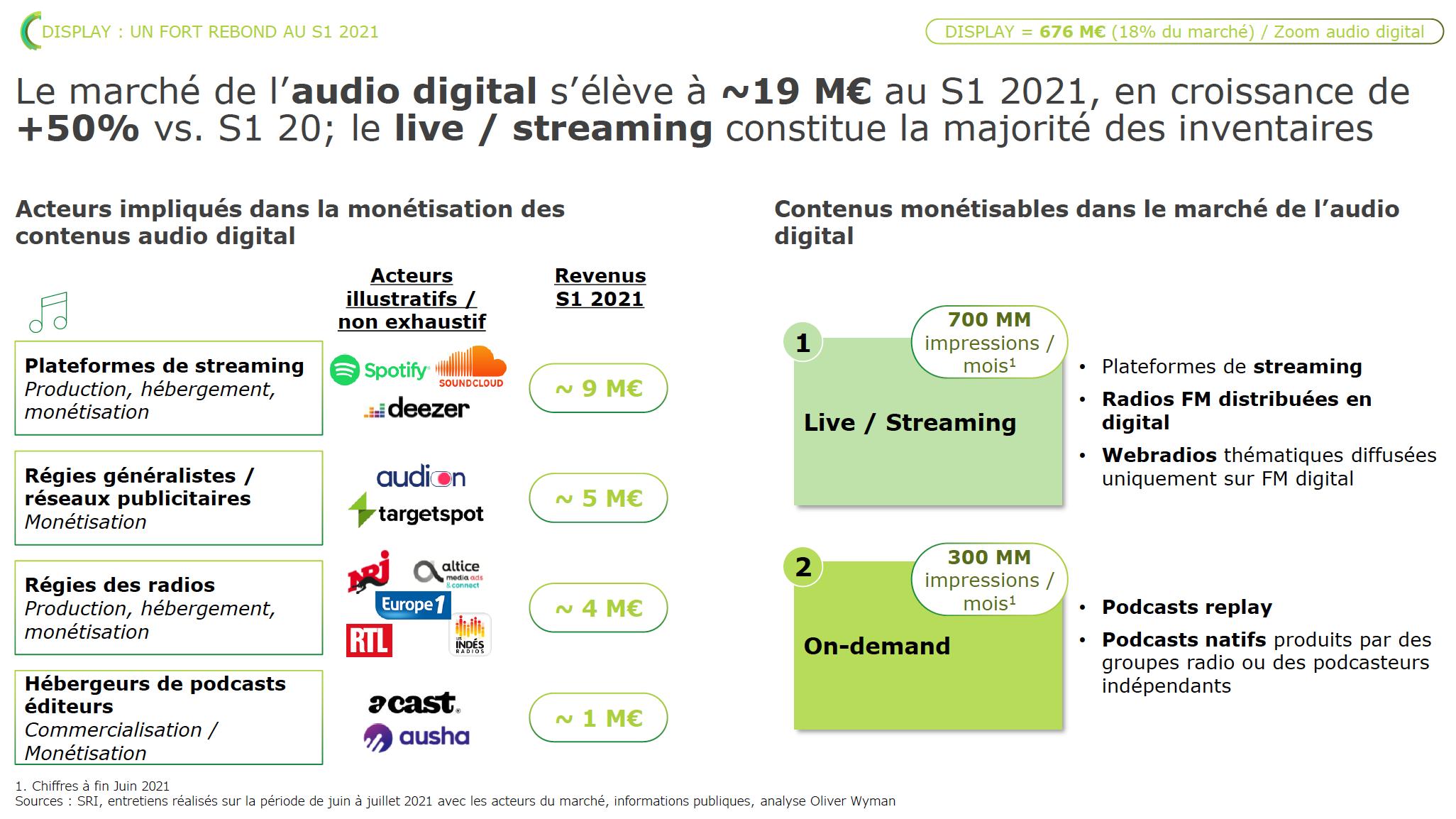 La publicité numérique en forte croissance