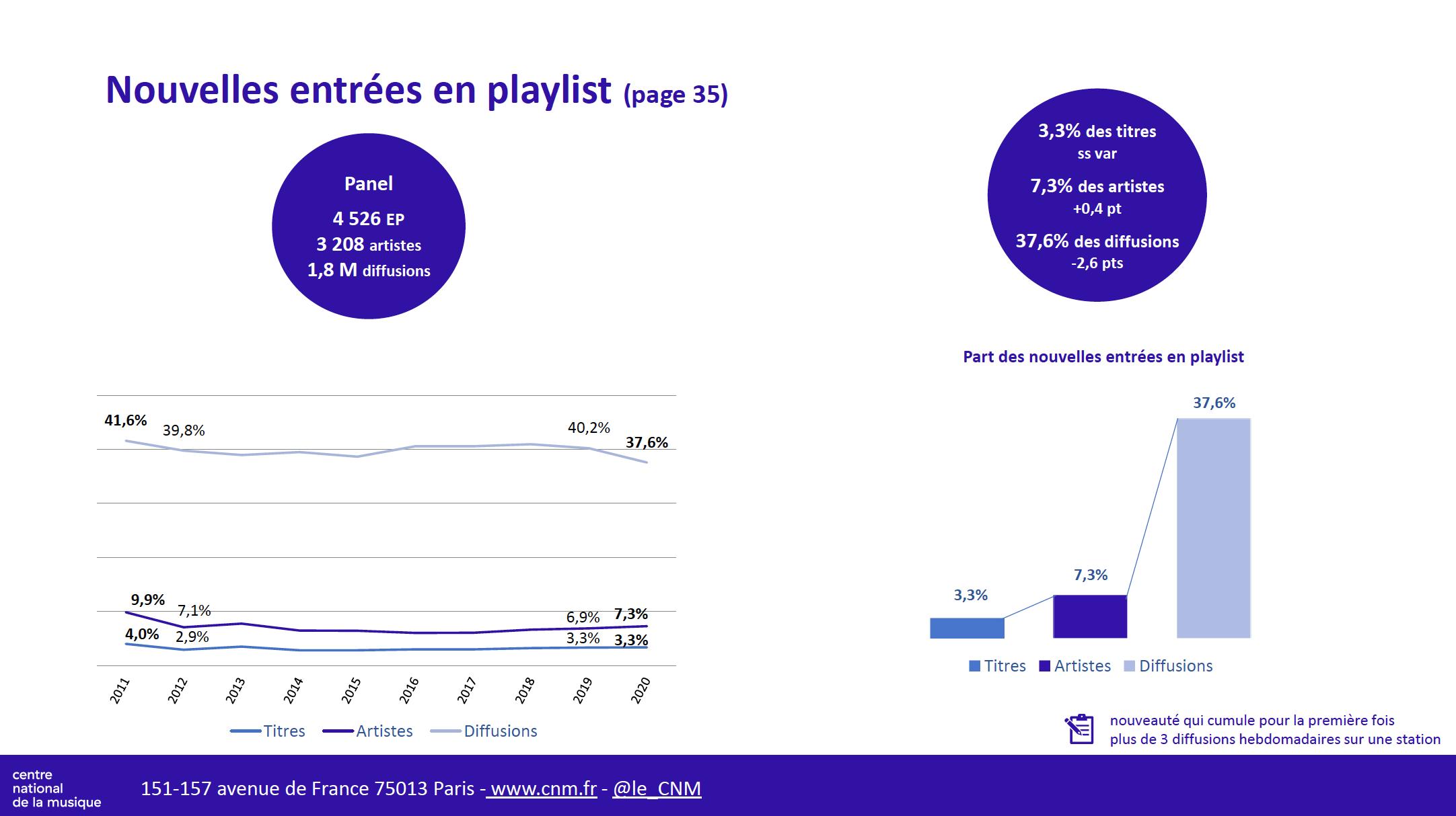 La diversité musicale dans le paysage radiophonique