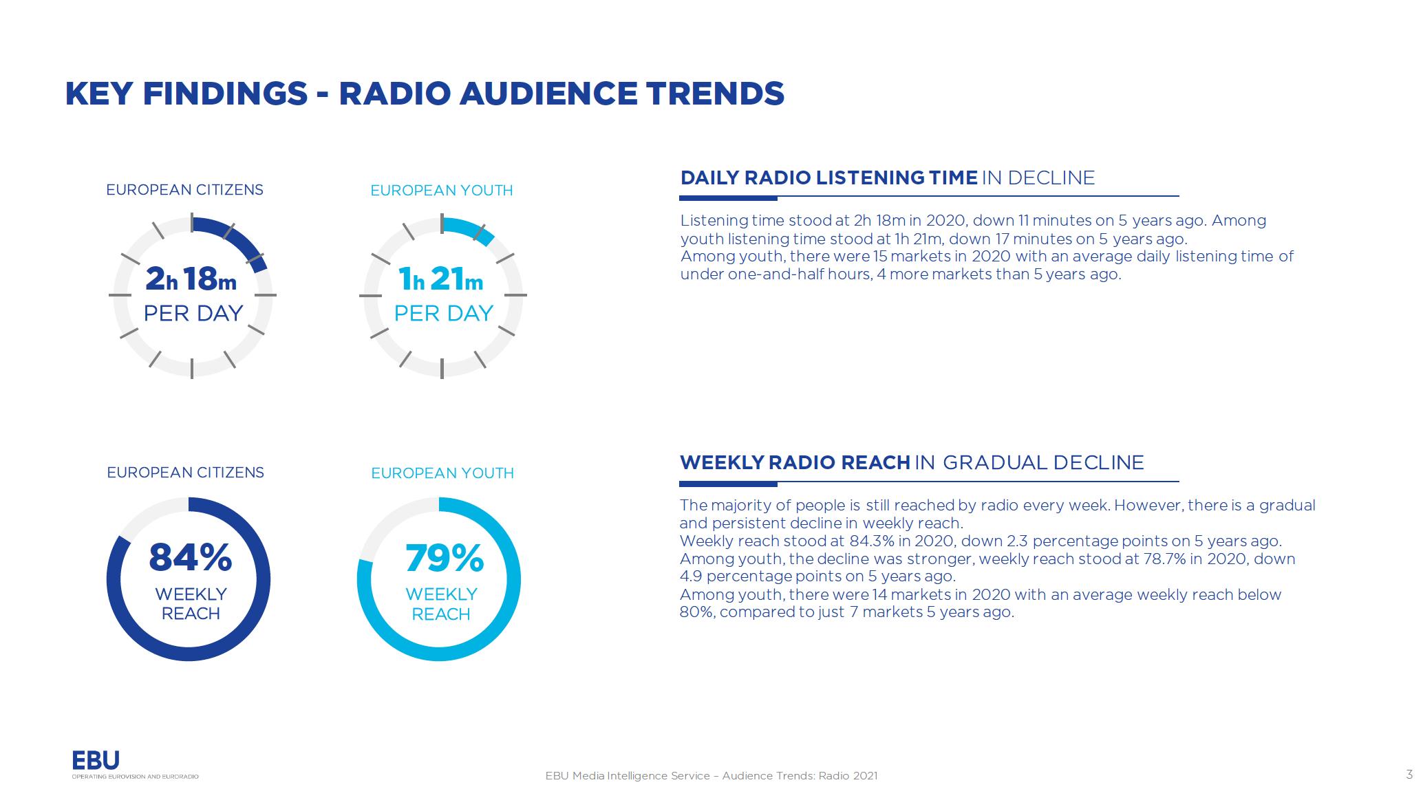 L'audience de la radio en Europe