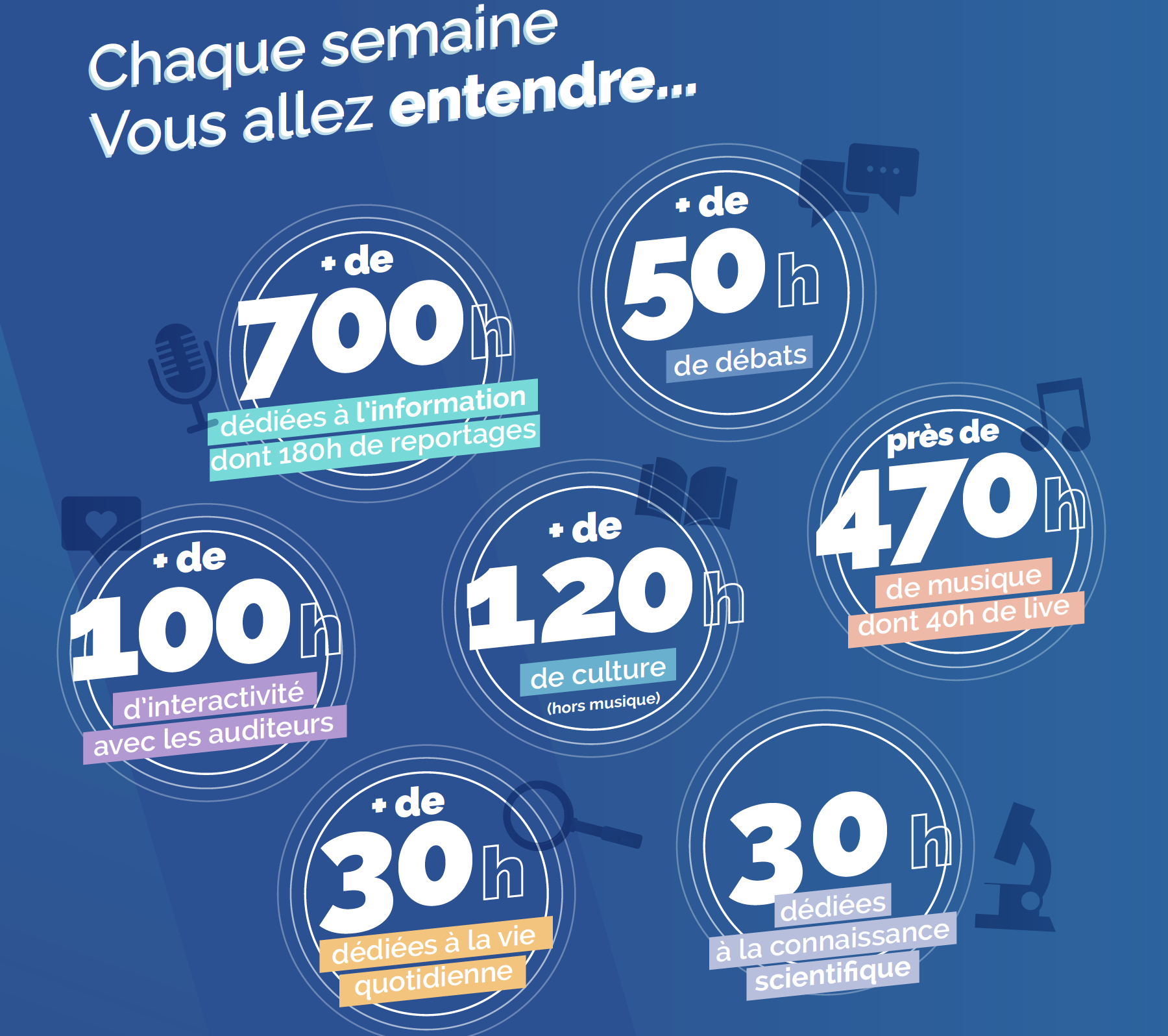 Radio France présente les nouveautés de sa saison