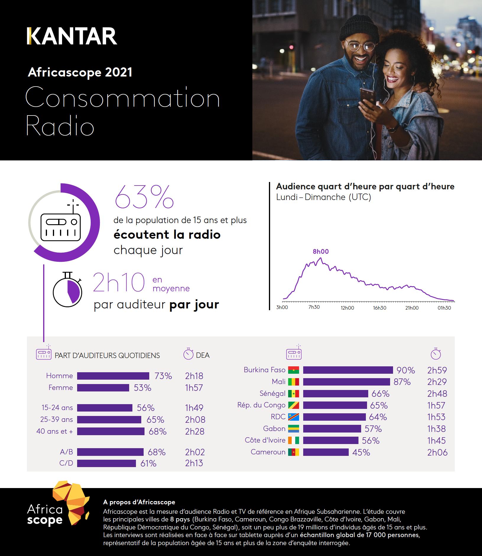 Kantar publie les résultats annuels Africascope 2021