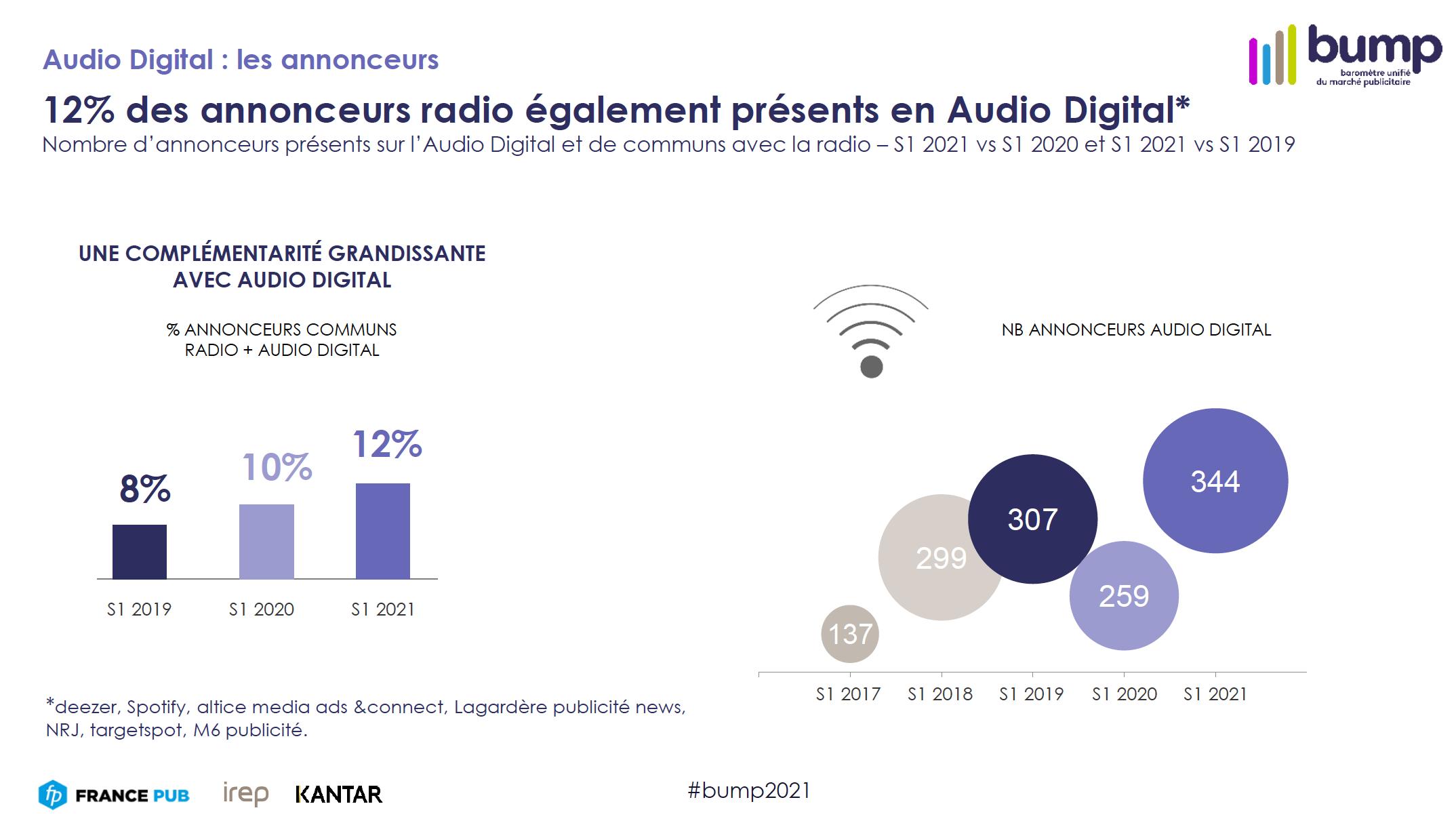 BUMP : une belle croissance pour la radio