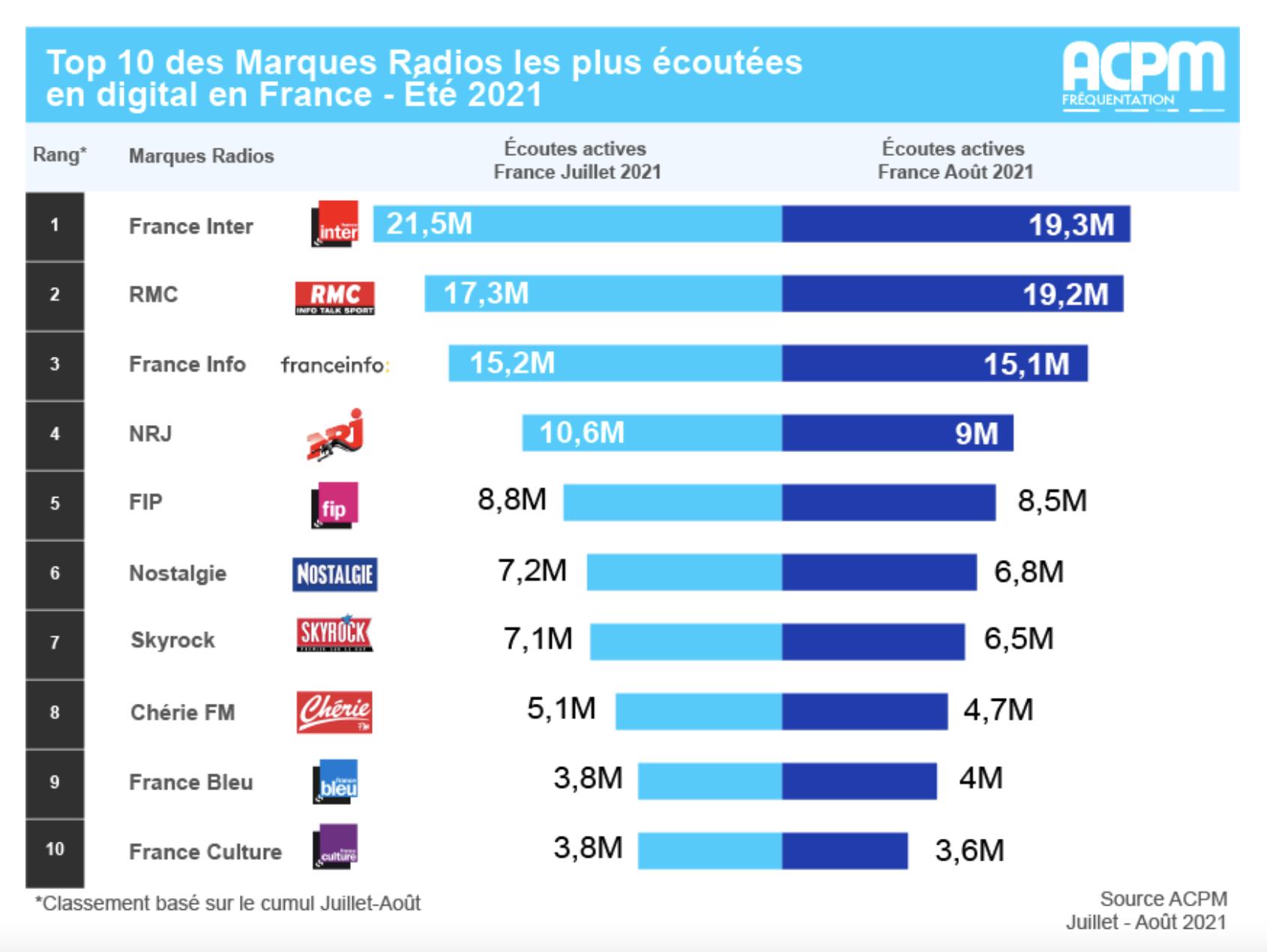 ACPM : le classement estival des radios les plus écoutées