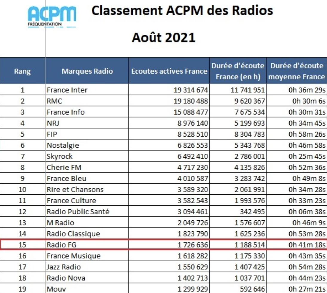 Audiences en hausse pour les radios de la Maison FG