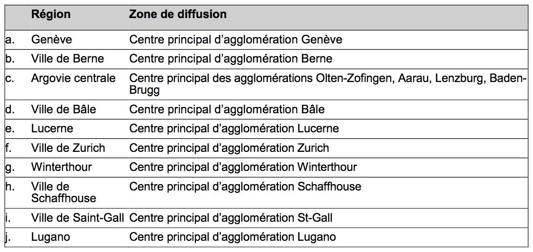 Suisse : des futures zones de desserte pour les radios locales