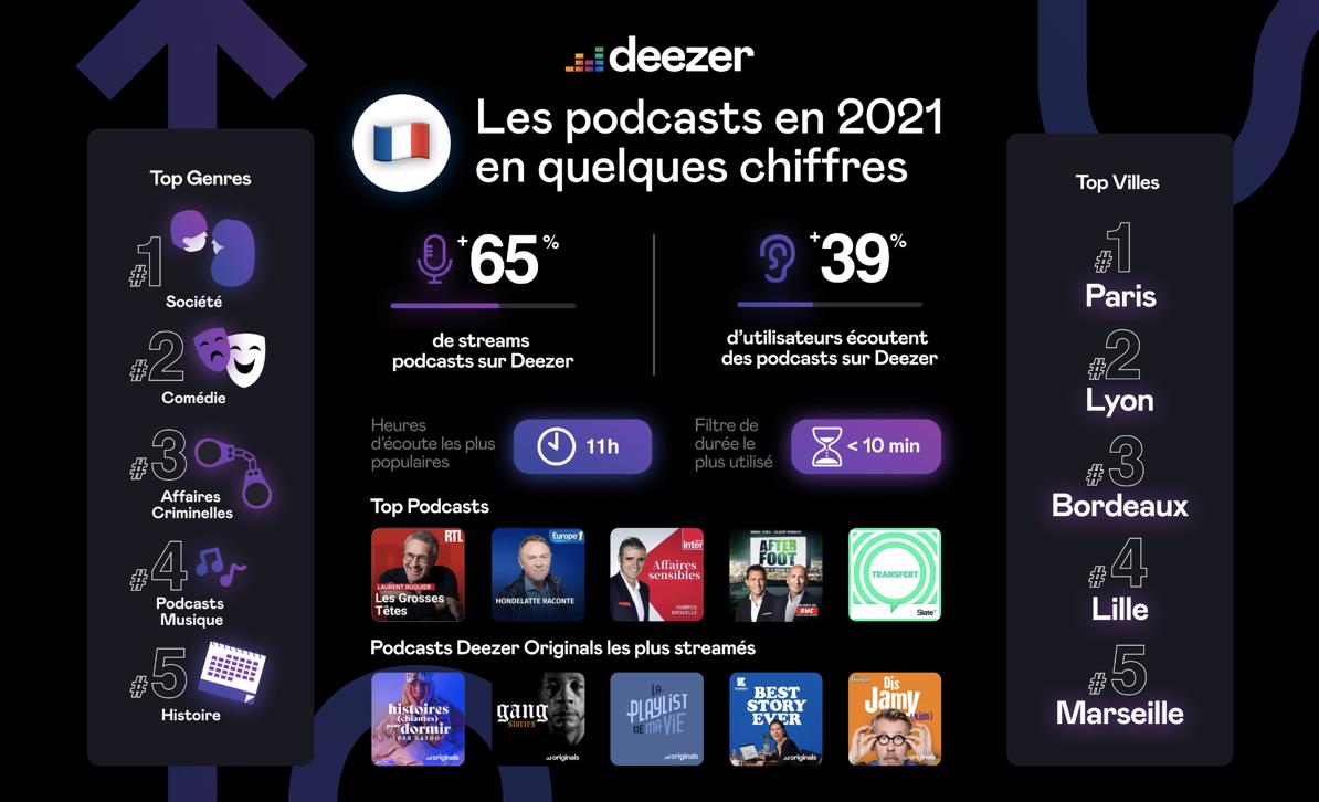 Podcasts : Deezer annonce ses nouveautés