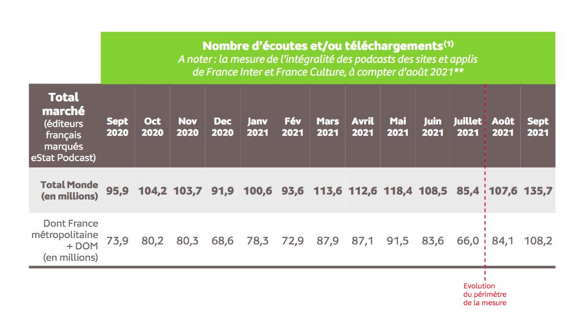 Source : Médiamétrie – eStat Podcast – septembre 2021  - Copyright Médiamétrie - Tous droits réservés