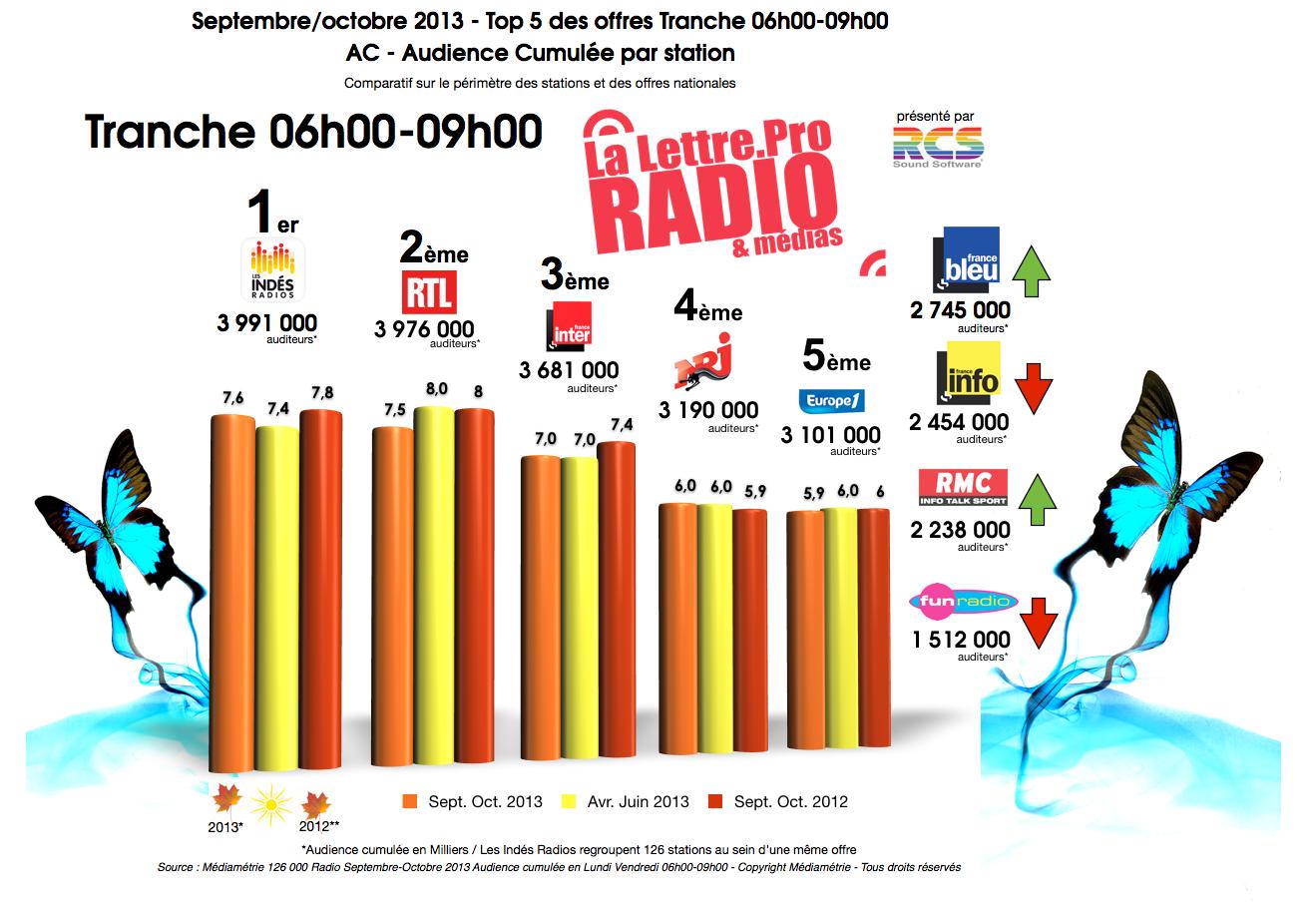 Diagramme exclusif LLP/RCS GSelector 4 - TOP 5 des offres Tranche 06h00-09h00 - 126 000 Radio Septembre-Octobre 2013