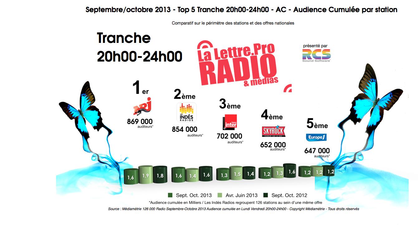 Diagramme exclusif LLP/RCS GSelector 4 - TOP 5 Tranche 20h00-24h00 - 126 000 Radio Septembre-Octobre 2013