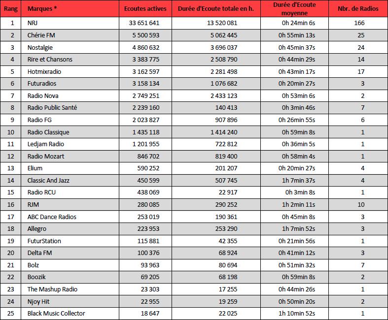 Webradios : le classement d'octobre