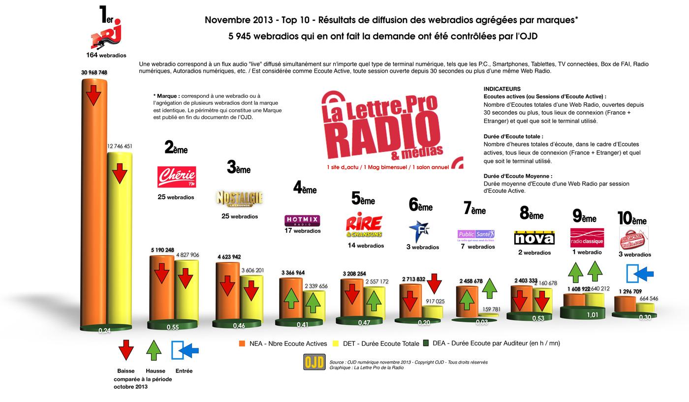 Audiences des webradios LLP/OJD pour novembre 2013