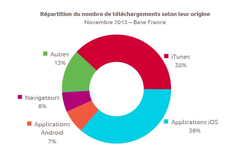 Près de 75% des podcasts sont téléchargés depuis iTunes