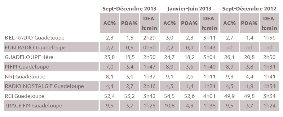 Source : Médiamétrie - Métridom – Septembre-Décembre 2013 - 13 ans et plus - Lundi-Vendredi - 5h-24h - Copyright Médiamétrie Tous droits réservés