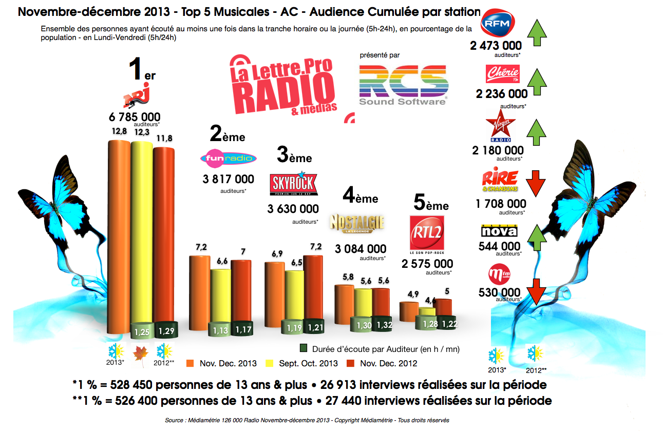 Diagramme exclusif LLP/RCS GSelector 4 - TOP 5 Musicales en Lundi-Vendredi - 126 000 Radio Novembre-Décembre 2013