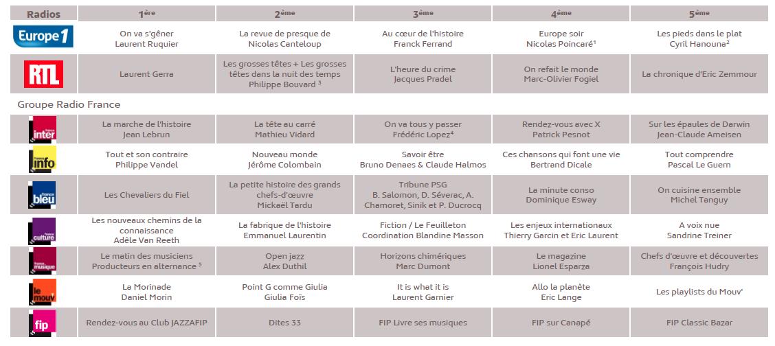 Source : Médiamétrie – Podcasts Radio – décembre 2013 - Copyright Médiamétrie - Tous droits réservés